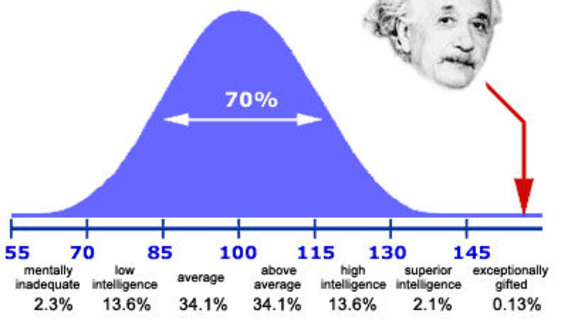 High Iq Scores : Iq motivation and success in life it s less about the