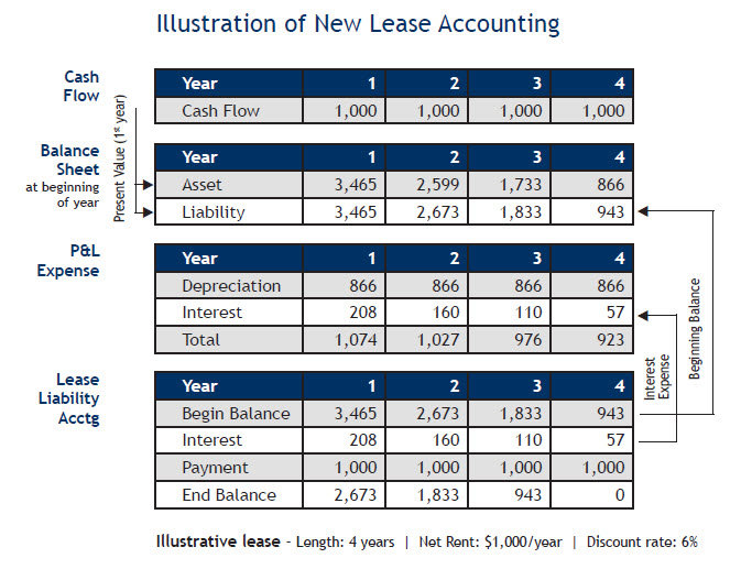 Illustration-of-new-lease-accounting-tririga
