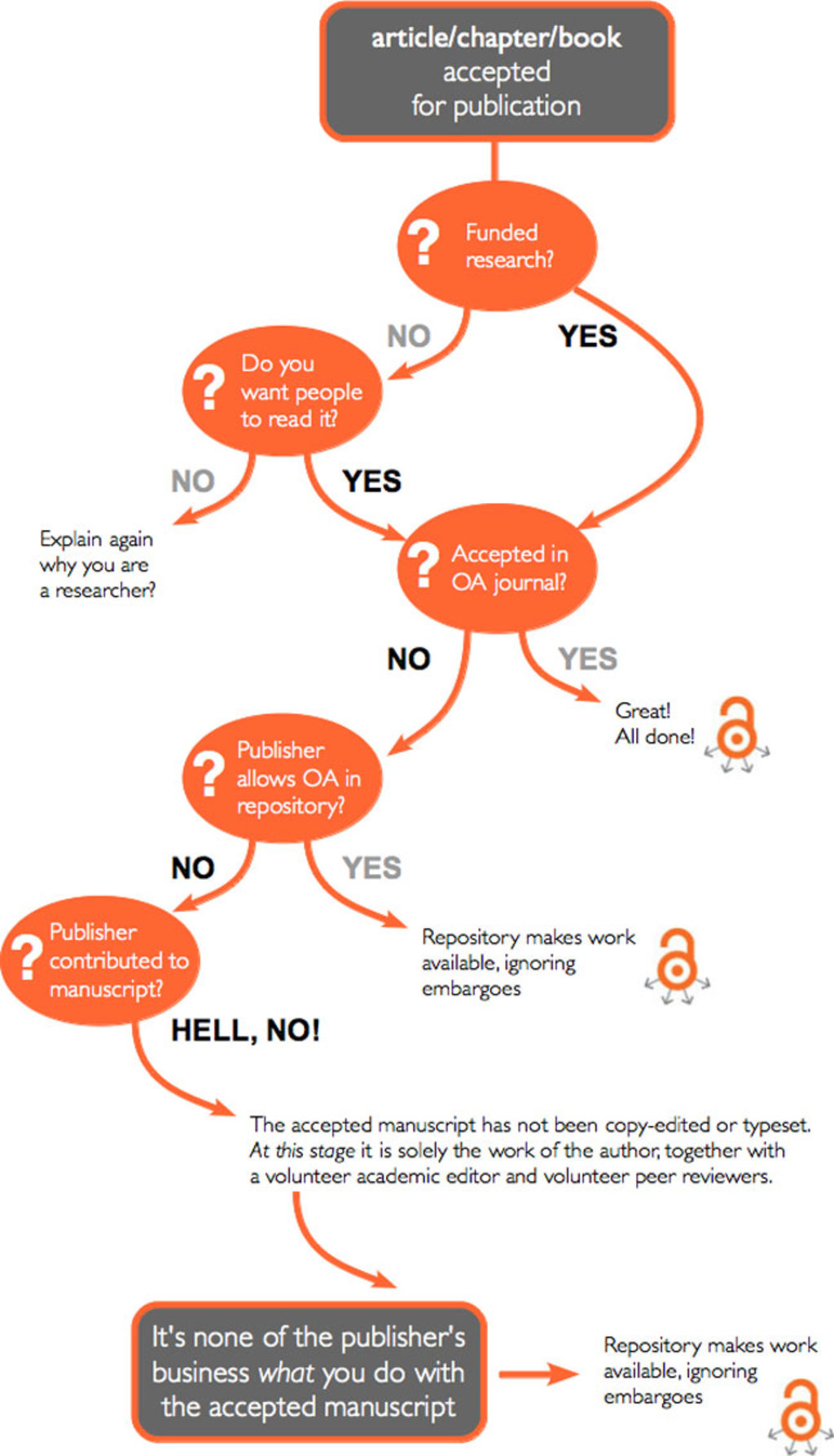 When should i publish with open access a handy flow chart big think mike taylor over at the sauropod vertebra picture of the week blog created the wonderful flowchart above to help researchers decide whether to post in an nvjuhfo Choice Image