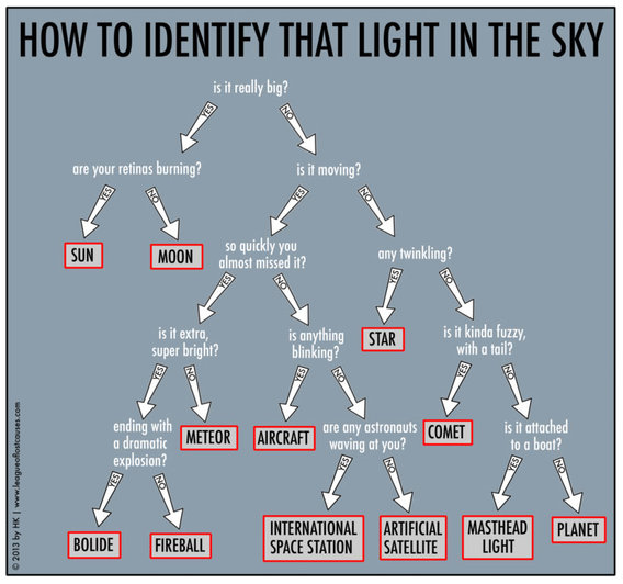 Bt_light_in_the_sky_chart