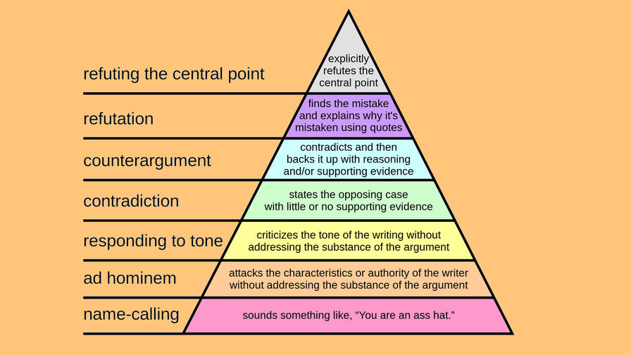 The Hierarchy Of Disagreement The Best And Worst Argument Techniques