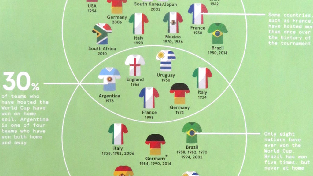 7 maps to unlock the fifa world cup in russia big think gumiabroncs Image collections