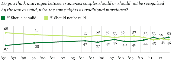 Opinion about same sex marriage