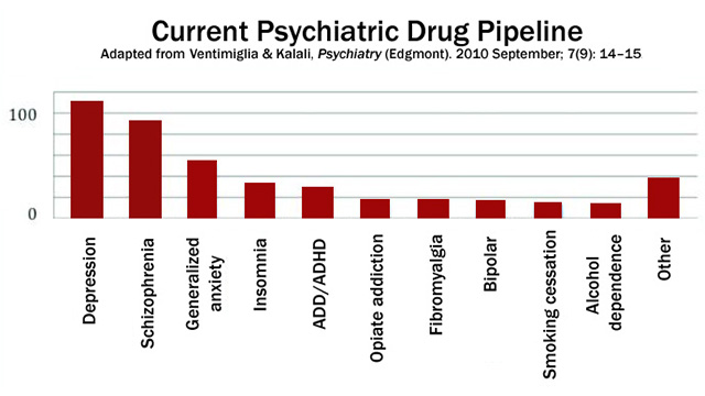 Psychiatric drug pipeline by type of drug