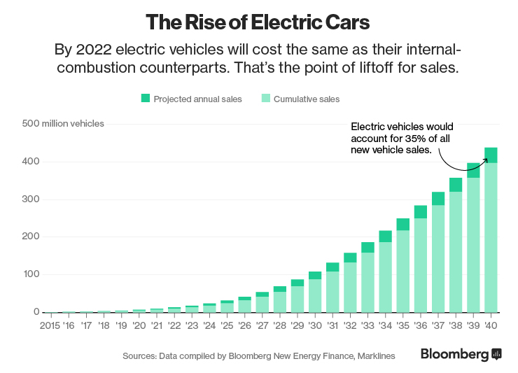 electric car sales