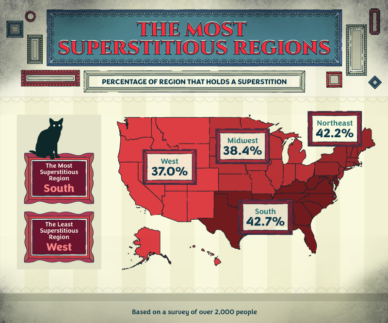 top superstitions by region