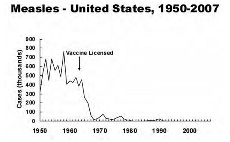 measles vaccination graph