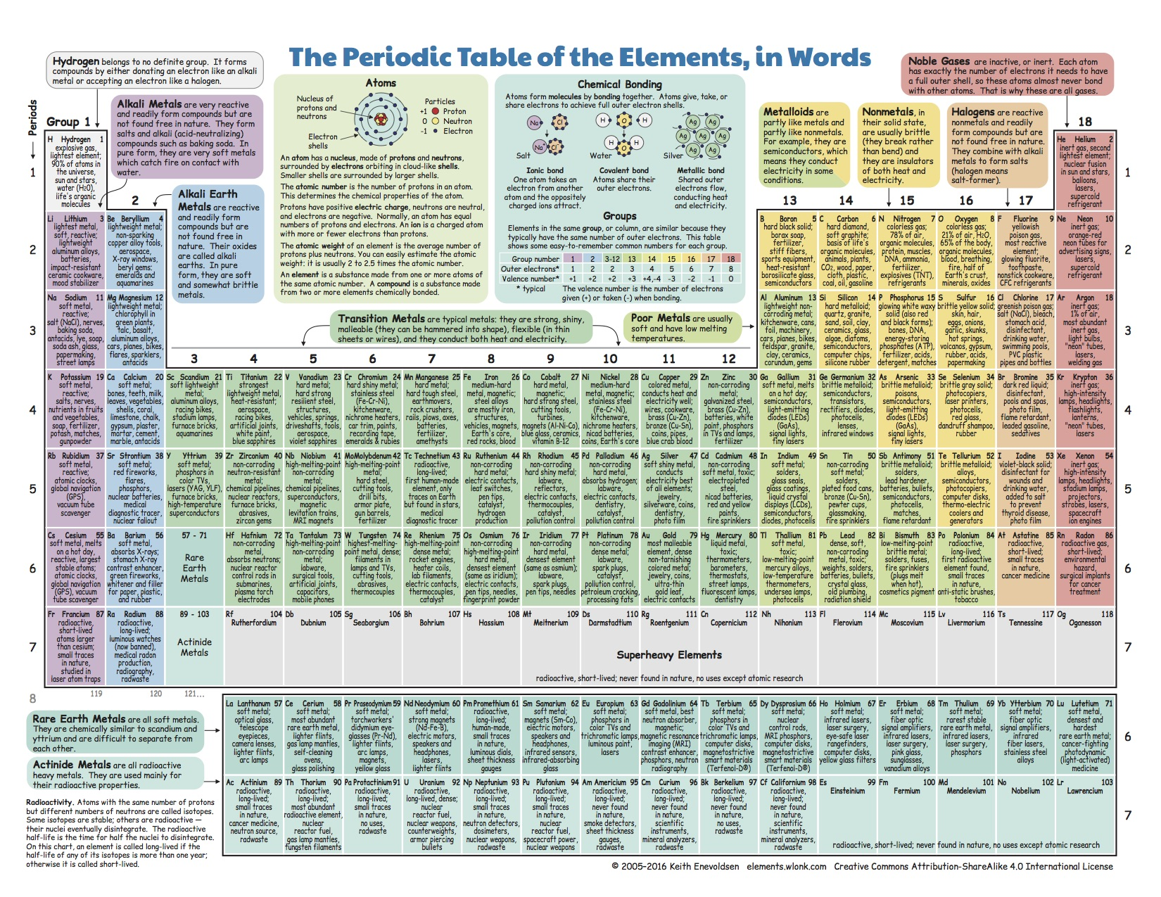 What do we do with all the chemical elements this ingenious periodic table with word descriptions urtaz Choice Image