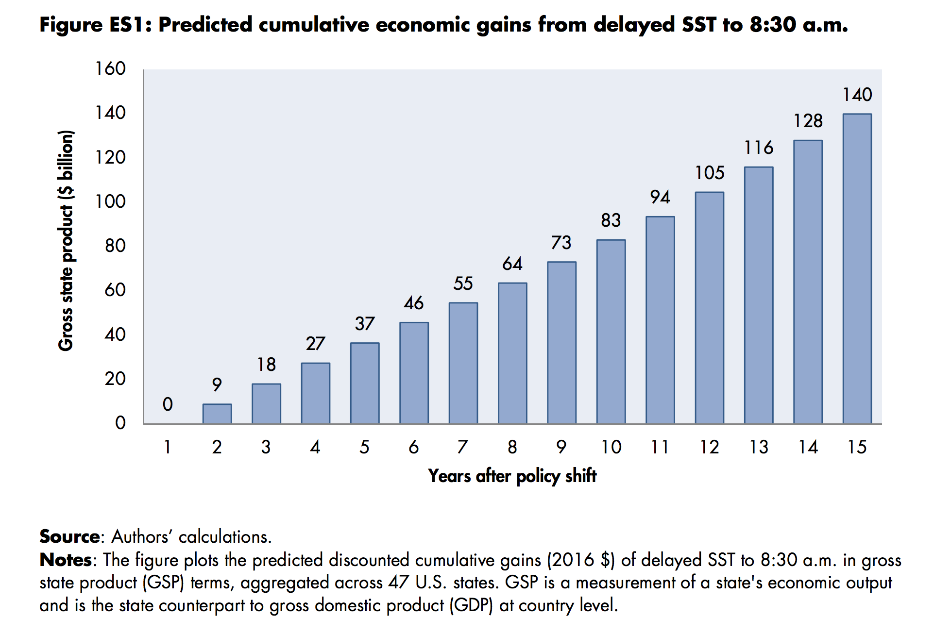 Predicted cumulative economic gains from delayed school time