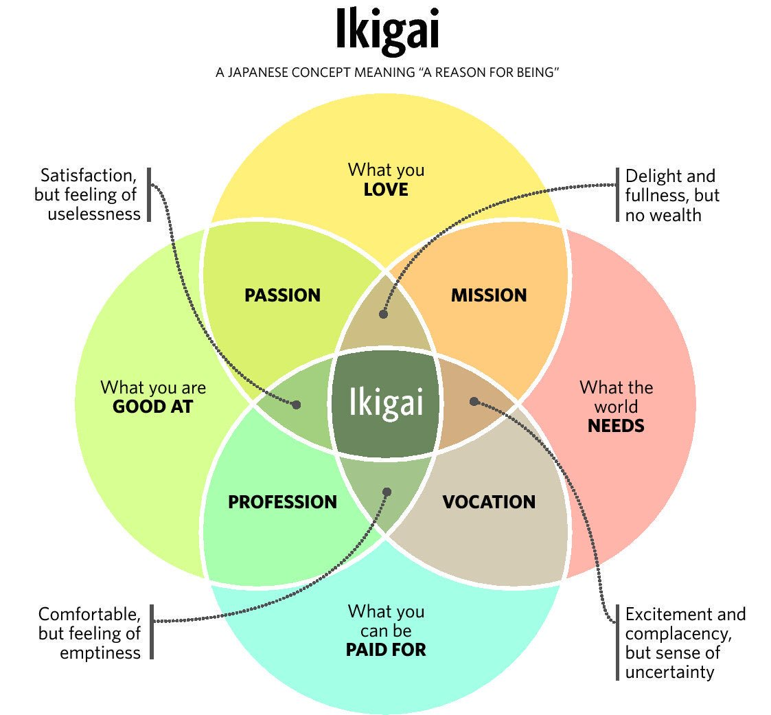 Searching for meaning in life the japanese concept of ikigai can credit twitter ccuart Choice Image