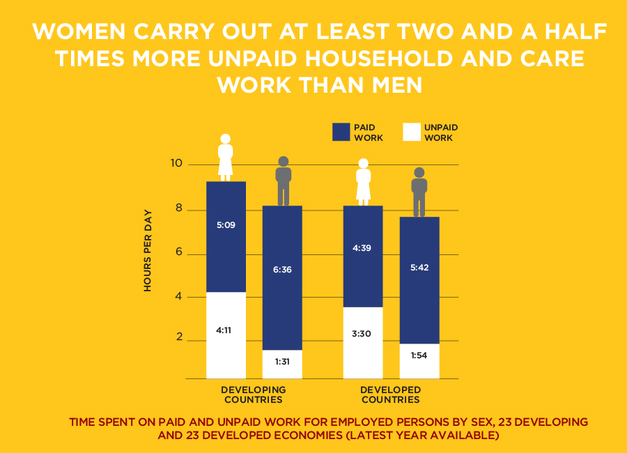 women unpaid work infographic