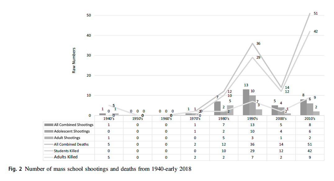 School shootings graph