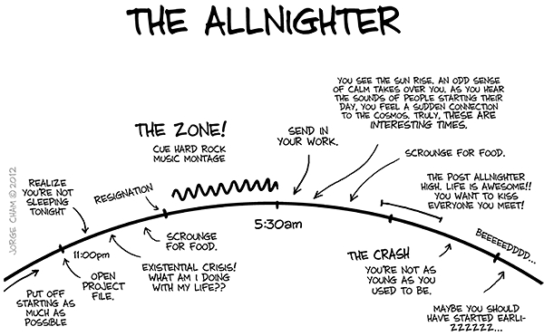 anatomy of an all-nighter