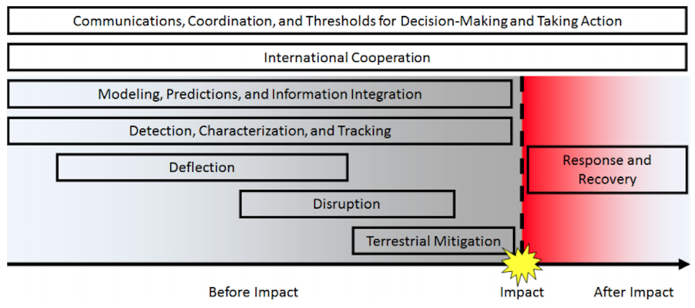 https://www.whitehouse.gov/wp-content/uploads/2018/06/National-Near-Earth-Object-Preparedness-Strategy-and-Action-Plan-23-pages-1MB.pdf