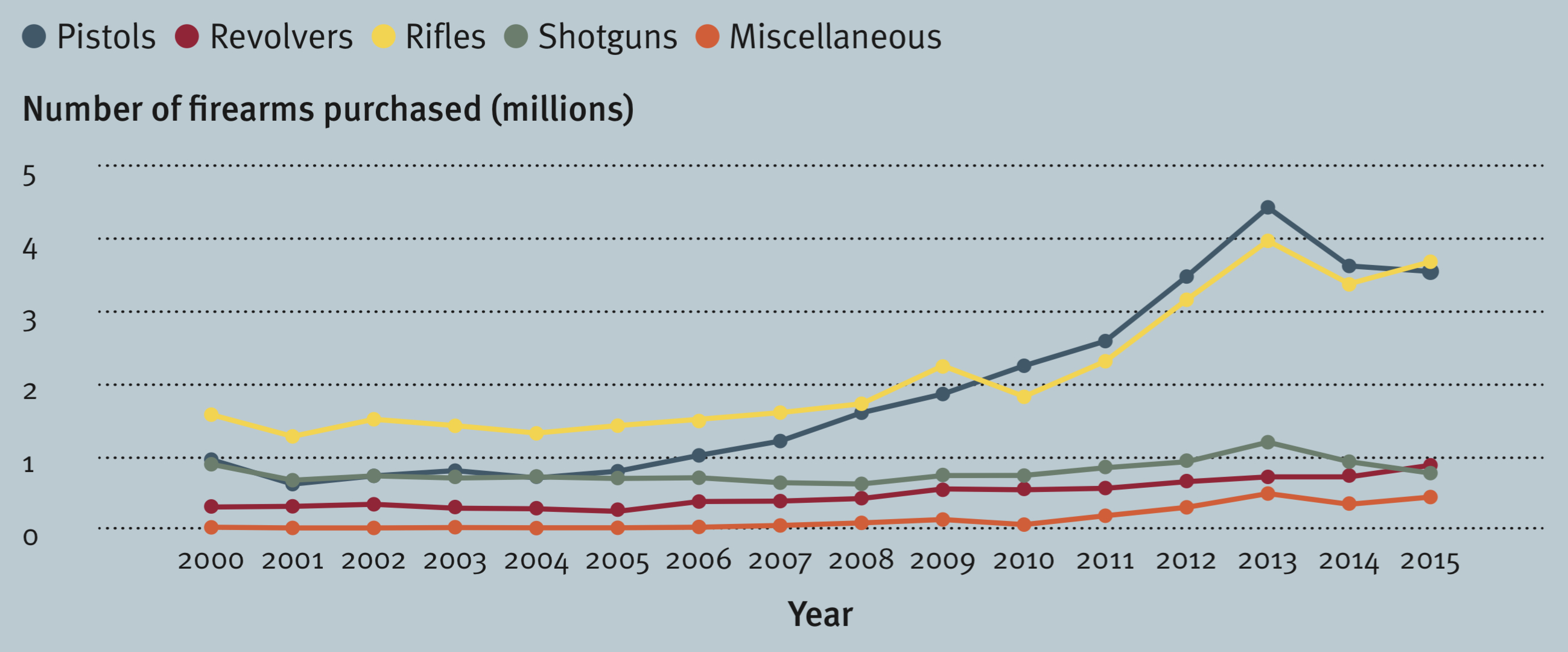 Gun buying trends