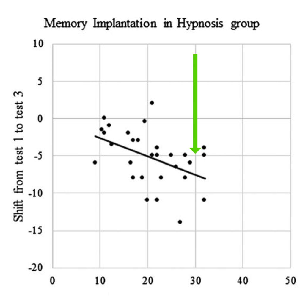 Hypnosis + implant group results